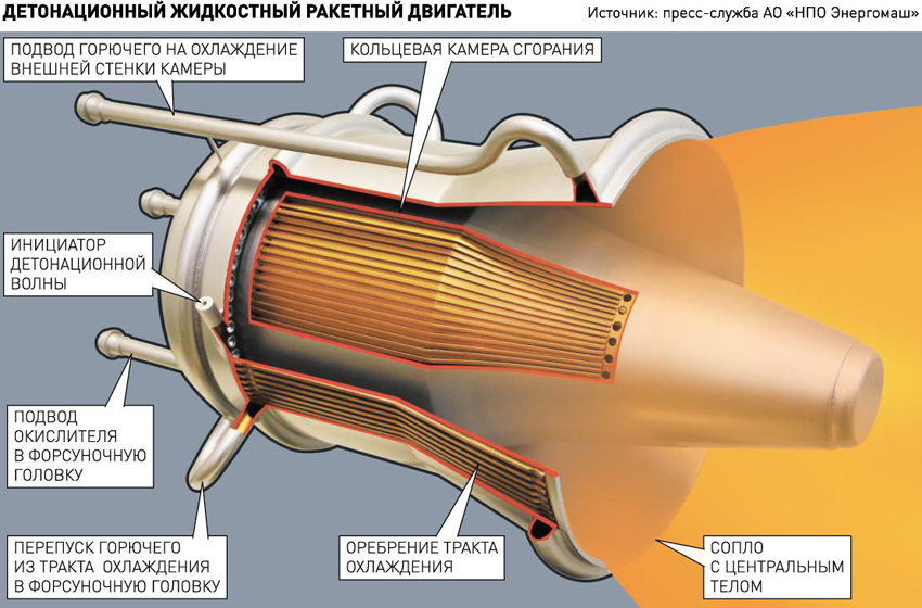 3M22 Zircon (Brahmos II) Hypersonic Missile - Page 5 Dvig1000